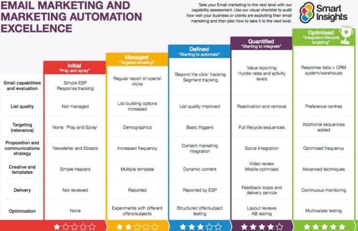 Email Marketing Automation Scorecard