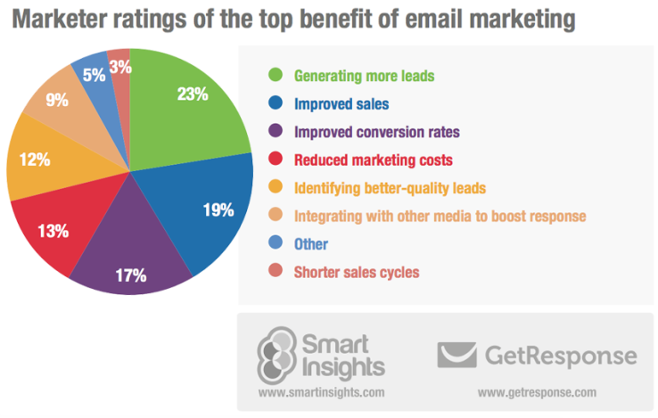 Top Benefits of Email Marketing